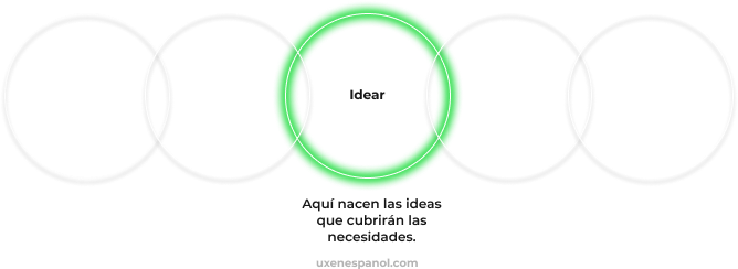 Design Thinking Idear