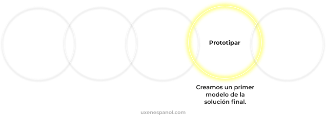 Design Thinking Prototipar