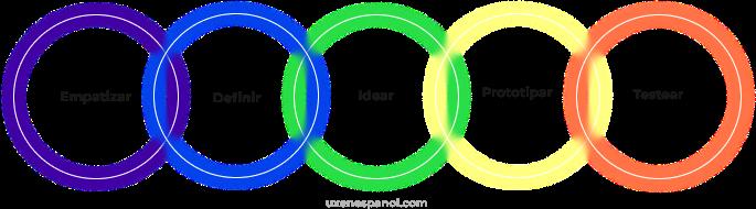 Design Thinking visión general