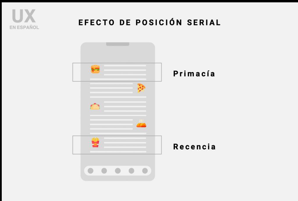 Efecto de posición serial en Español