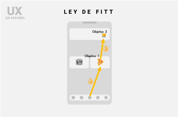 Ley de Fitt en Español