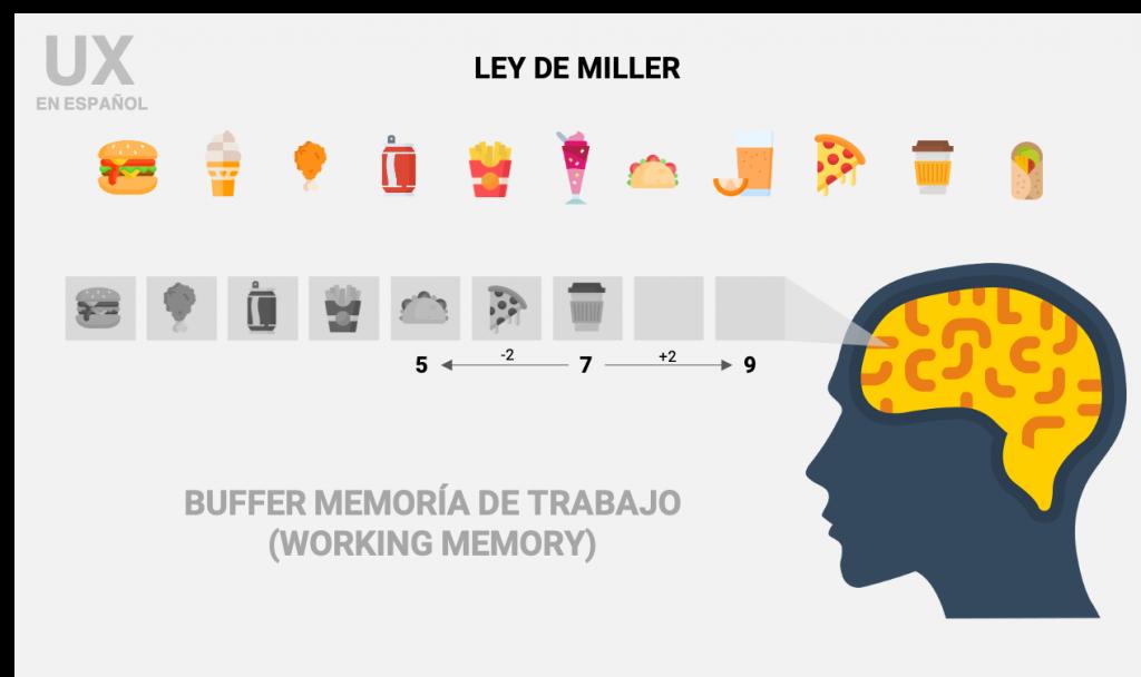 Buffer de memoria ser humano