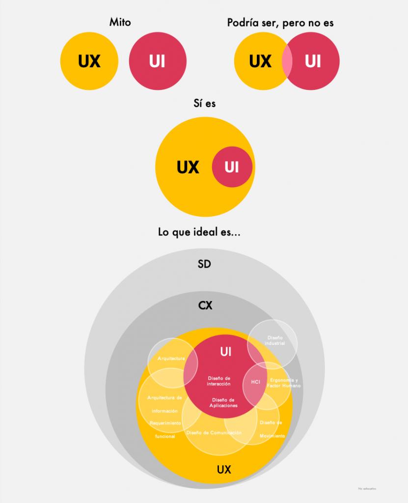 UX no es lo mismo que UI